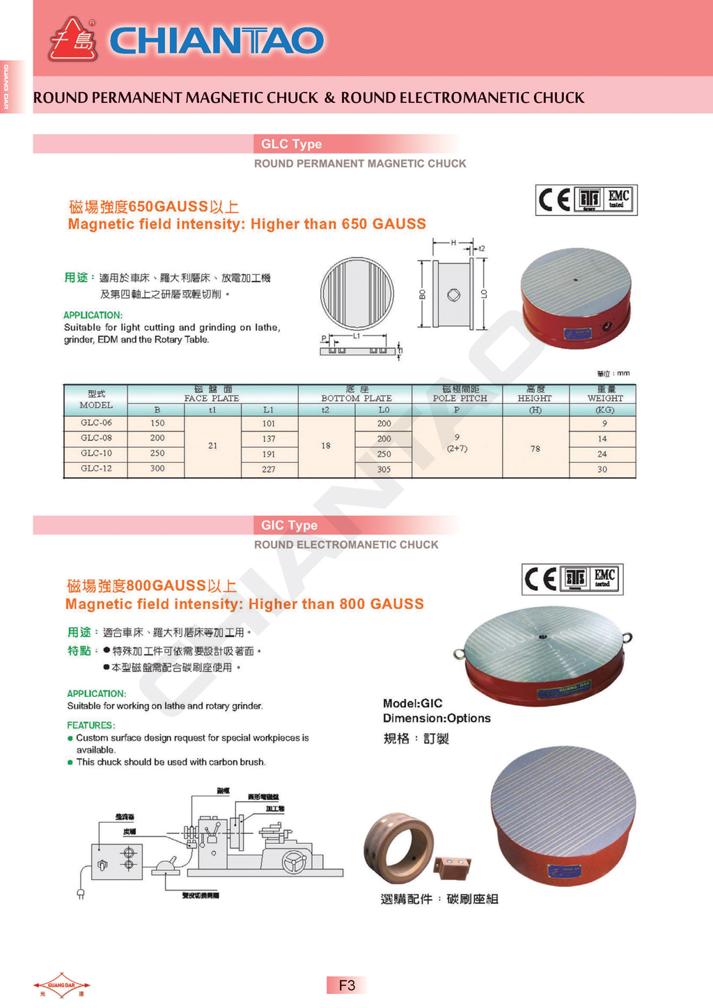 Page: F3 · GIC Type Round electromanetic chuck